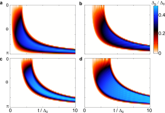 The value of the mini gap as a function of tunnel coupling and angle