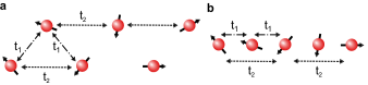 (a) Array of magnetic atoms arranged in two rows (zig-zag chain). The coupling among neighboring atoms corresponding to different rows is