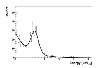 Monte Carlo simulations of neutron scattering in the LXe detector. a) Histogram of energy deposition, with