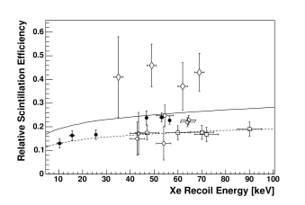 The relative scintillation efficiency for nuclear recoils as a function of the Xe recoil energy in LXe. The full circles are the data from this experiment. The uncertainties include both statistical and systematic uncertainties. Also shown are measurements by other groups: open circles, squares, and diamonds show the data from Akimov
