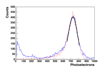 Co scintillation light spectrum at zero field (solid line). A fit to the 122 keV peak gives a light yield of about 6 photoelectrons/keV, which is very close to the expected value from simulation (dashed line).