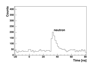 Time of flight distributions recorded using the LXe and BC501 detectors. a) includes events that passed either the neutron or the gamma PSD cut and deposited less than 20