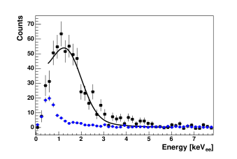 The measured LXe scintillation spectra (filled squares) for the (a) 10.4 keV and (b) 56.5 keV nuclear recoil data. The accidental spectrum is shown with filled circles. In both cases the uncertainties are statistical.