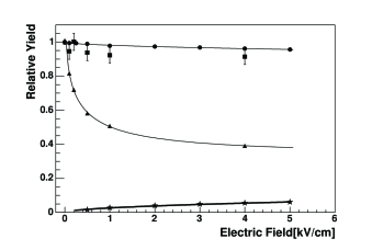 The LXe scintillation efficiency (squares) for 56.5 keV nuclear recoils, as a function of applied electric field, relative to the zero field efficiency. The uncertainty on the zero field data point is the statistical uncertainty on the location of the peak in the nuclear recoil spectrum, while the uncertainty on the data points with an applied field is dominated by the uncertainty in the gain of the photomultipliers. For comparison, we also show scintillation data obtained with the same detector for 5.5 MeV alpha particles (circles) and for 122 keV gamma-rays (triangles). We also show ionization data for alpha particles (stars).