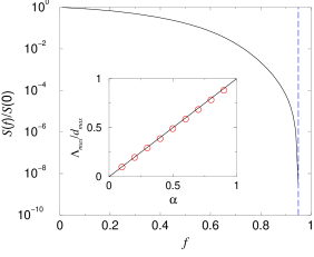 Size of the giant component for a graph with