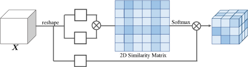 (a) Non-local vs.(b) our proposed RecoNet, which is based on tensor low-rank reconstruction. Note that 2D similarity matrix exists in non-local based methods and our RecoNet is formed with all 3D tensors.