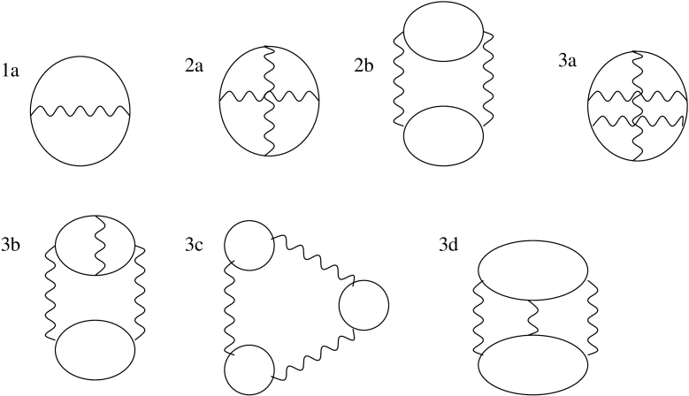 Skeleton diagrams for the thermodynamic potential. The solid lines represent electron propagators, and the dashed lines represent the interaction potential.