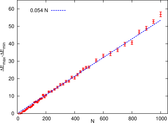 Number of solutions (for satisfiable instances) as a function of