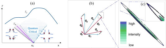 The electron spectral distribution at the nodal nematic quantum critical point in the linearized approximation (taken from Ref.