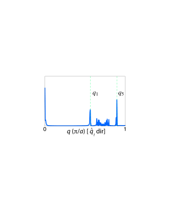 Normalized LDOS line cuts of the interference signal along the