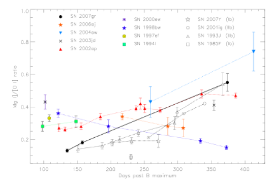 The Mg I]/[O I] ratio as a function of time for a sample of SNe. All measurements were performed as described in section