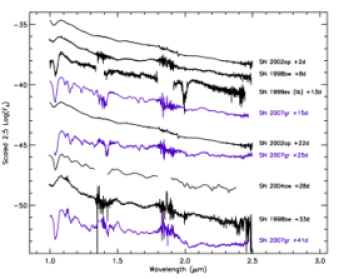 Comparison of the near-IR spectra of SN2007gr to SNe 2002ap (broad-lined Ic), 1998bw (broad-lined Ic), 1999ex (type Ib), and 2004aw (type Ic). Note the presence of the prominent He I 1.083, and 2.0581