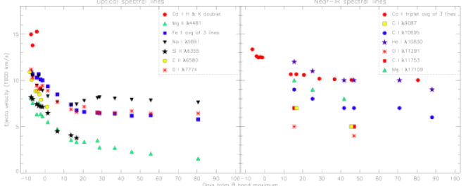 Evolution of the velocities from the different spectral lines observed in SN2007gr. The errors in the measured velocities are estimated to be