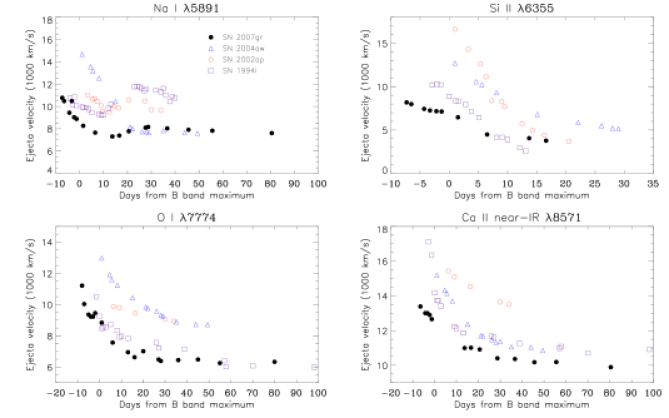 Comparison of the velocity evolution of the type Ic SNe2007gr, 2004aw, 2002ap, and 1994I using different spectral lines.
