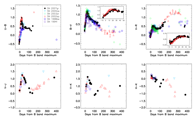 Optical and near-infrared colour evolution of SN2007gr compared with other SNe Ic: SN2002ap, SN2004aw, SN1998bw, SN1994I. Evolution of the