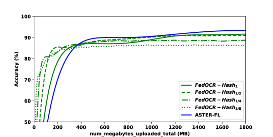 Accuracy on IIIT5k versus number of uploaded megabytes of different models with limited transmitted bytes in federated learning