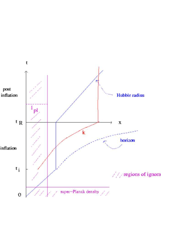Space-time sketch of inflationary cosmology. The vertical axis is time, the horizontal one is physical distance. The length scales shown are the Hubble radius (vertical during the inflationary phase - assumed here to be exponential expansion), the horizon (dashed line) and the physical wavelength corresponding to a fixed co-moving scale (the curve indicated by the label