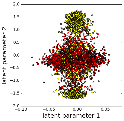 Ferromagnetic Ising Model. Visualization of data in a two dimensional latent space. Red dots indicate points in the unordered phase, while yellow dots correspond to the ordered phase. The axis for parameter 1 has a smaller range than the axis for parameter 2.