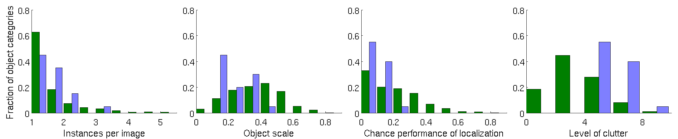 Distribution of various measures of localization difficulty on the ILSVRC2012-2014 single-object localization (dark green) and PASCAL VOC 2012 (light blue) validation sets. Object scale is fraction of image area occupied by an average object instance. Chance performance of localization and level of clutter are defined in Appendix