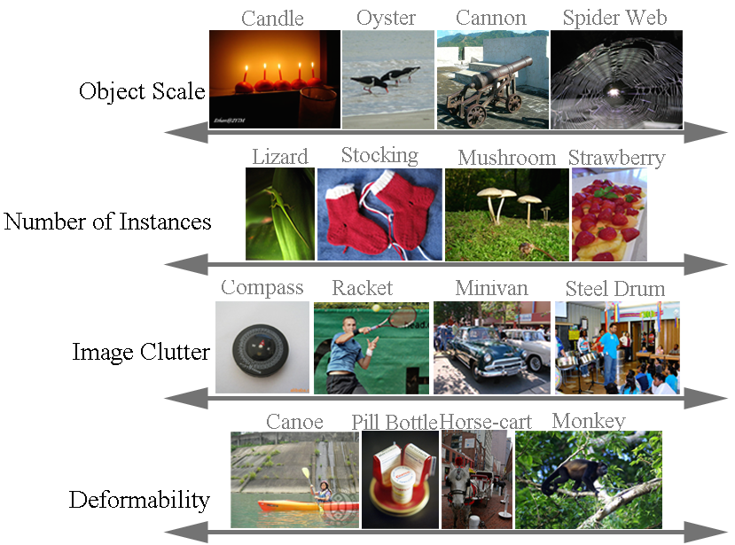The diversity of data in the ILSVRC image classification and single-object localization tasks. For each of the eight dimensions, we show example object categories along the range of that property. Object scale, number of instances and image clutter for each object category are computed using the metrics defined in Section