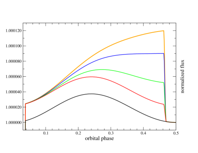 ELC model light curves for half an orbit. The bottom curve is the stellar light curve exhibiting the ellipsoidal variations. Above this are planet+star light curves with increasing bolometric (heat) albedos: 0.0, 0.3, 0.6 and 0.8. If the albedo is 0.0 the planet emits a constant amount of light resulting in a simple offset in flux. As the albedo increases, the light from the planet becomes more pronounced.