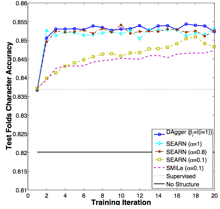 Performance comparison between DAgger, SMILe, SEARN and the supervised approach on handwritten character recognition task . The baseline is a just a SVM that predicts each character independently. SEARN with