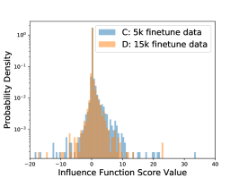 Influence function scores and number of examples used in the finetuning stage. The pretrained embedding is updated in finetuning. The pretraining and finetuning tasks are the same as in Section