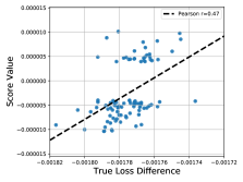 True loss difference vs. the influence function scores by our proposed method.