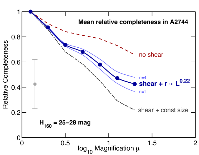 Mean completeness of distant galaxies in the A2744 cluster image relative the low magnification region. The values are normalized to areas of the image of low magnification (