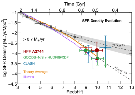 The evolution of the cosmic star-formation rate density at