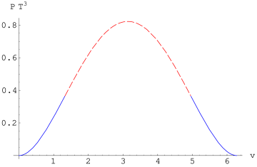 Potential energy as function of