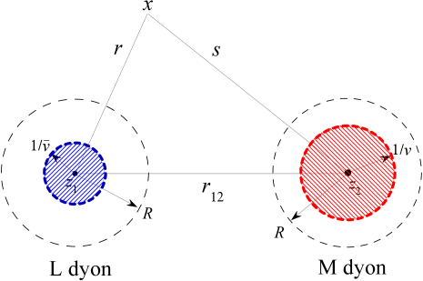 Three regions of integration for well separated dyons.