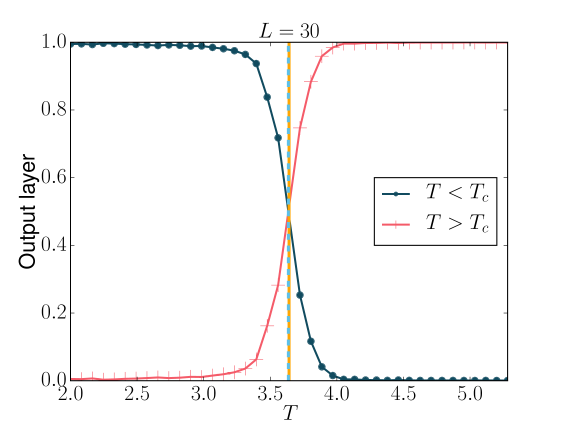 Detecting the critical temperature of the triangular Ising model through the crossing of the values of the output layer vs
