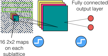 Toy model of a convolutional neural network to classify states of the Ising gauge theory.