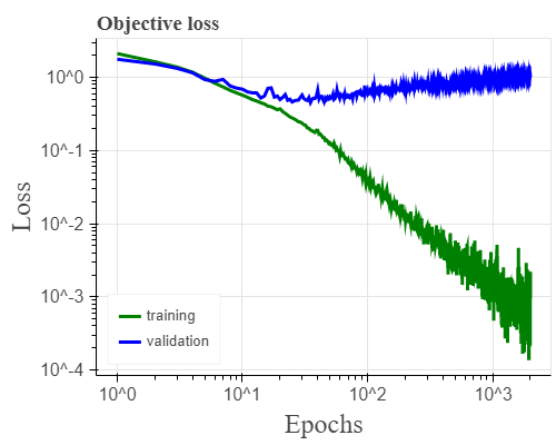 Training of a convolutional neural network on CIFAR10 using stochastic gradient descent with constant learning rate and momentum, softmax output and a cross entropy loss, where we achieve