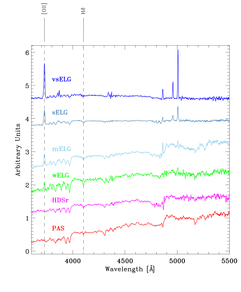 Co-added (rest-frame) spectra of cluster galaxies per spectral class. The positions of [OII] and H