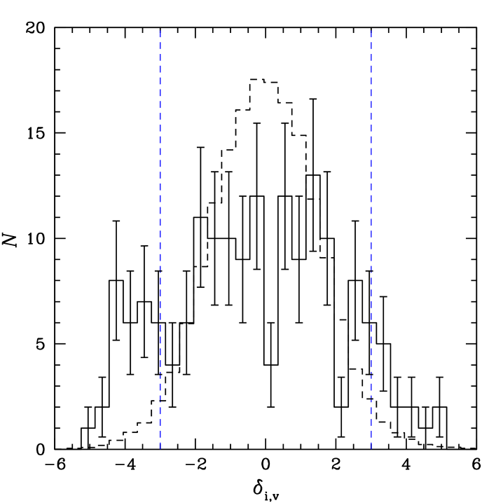 The distribution of the
