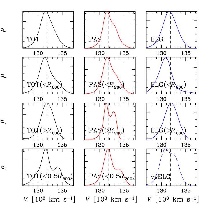 Galaxy density reconstruction in the LOS velocity space through the 1D-DEDICA method. Results for all galaxies in the TOT, PAS, and ELG samples are shown from left to right, while results for the whole and partial cluster regions are shown from top to bottom. The result in the vsELG sample is shown in the bottom-right panel. In each panel, the dashed vertical line indicates the BCG velocity. Units on the y-axis are rescaled to the maximum value of each density distribution.