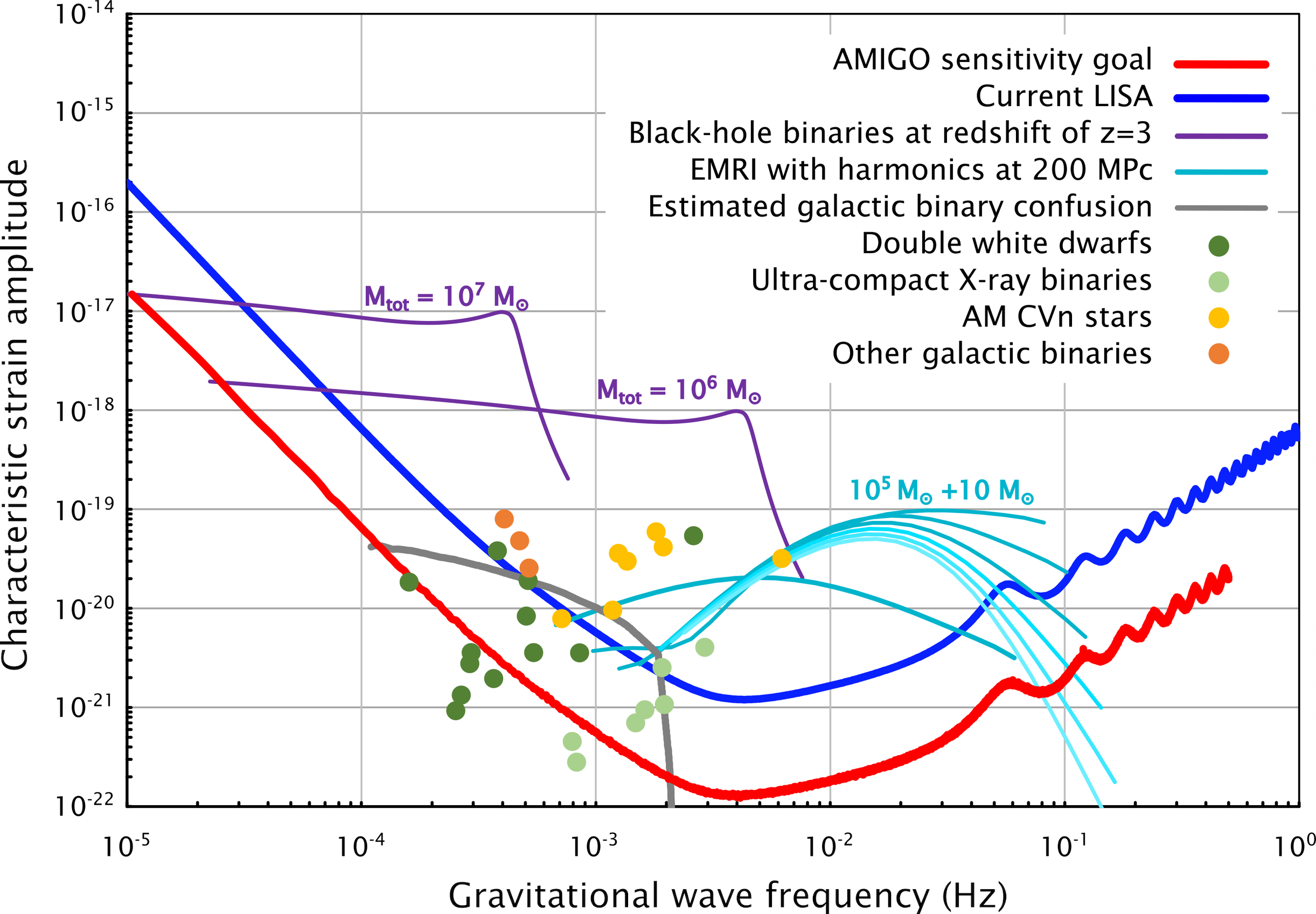 Projected sky-averaged sensitivity curve for AMIGO and possible sources within its range