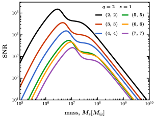 SNR as a function of the remnant BH mass (left) and redshift (right) for the fundamental mode of different ringdown angular harmonics for an optimally oriented, nonspinning BH binary merger with mass ratio