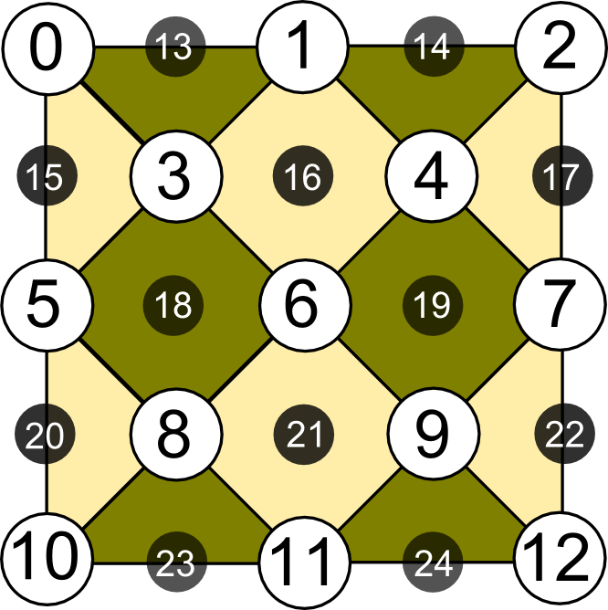 Distance-three surface code layouts with (a) 25, (b) 17, and (c) 13 qubits. White circles represent data qubits; black circles represent syndrome qubits. Dark square and triangle patches represent