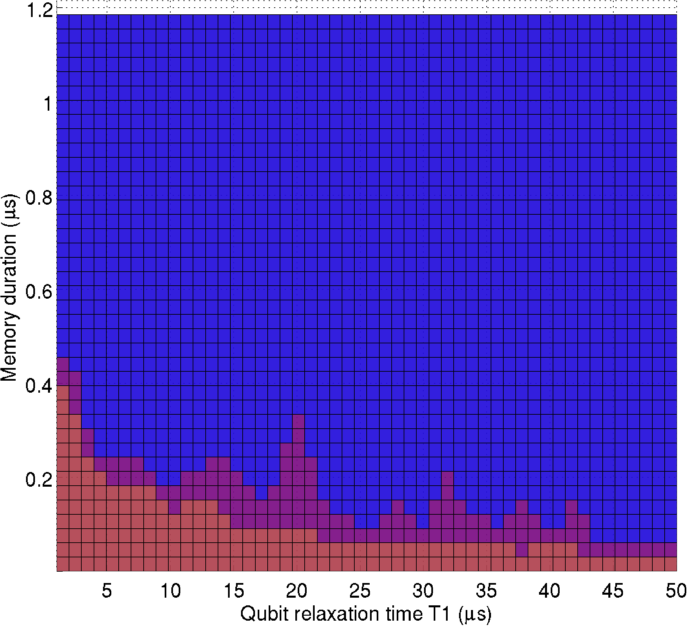 Plots for four superconductor architecture settings under amplitude and phase damping for