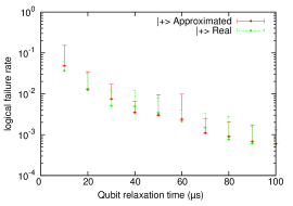 Comparison of the logical error rate of a qubit encoded in Surface-17 under amplitude and phase damping (dashed green) and the Pauli-twirl approximation (solid red) for the