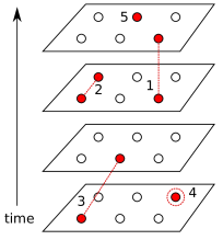 """Lookup table decoding rules. Each circle represents a syndrome measurement. Red circles indicate """"flips"""". Five types of flips are shown: (1) measurement error, (2,3) paired flips indicating single-qubit error on data qubit, (4) single flip indicating one data-qubit error, and (5) undetermined flip. These numbers correspond to the rules in Section"""