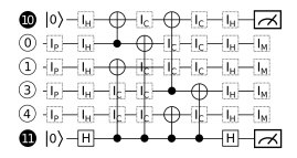 Insertion of identity gates during simulation of the circuit of Fig.