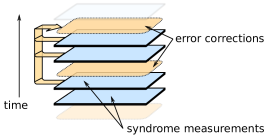 Illustration of the syndrome volume. Each window consists of three rounds of the surface code. Corrections are applied to the state after the final round in the window. The state is then checked for a logical error. An example window consists of the top three blue layers, where one layer overlaps with the previous window.