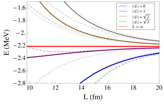 The ground state energy in the deuteron channel. The blue, purple, brown and gray solid curves are the exact energy for each system with total momentum defined by