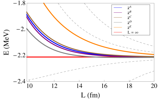 The exponentially-improved estimates of the ground state energy in the deuteron channel from the