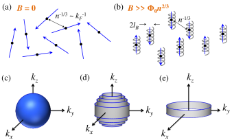 (a)–(b) Semi-classical picture of the trajectories of Fermi level electrons, both (a) at zero magnetic field, and (b) in the EQL.