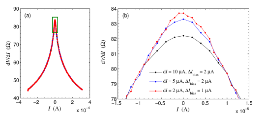Differential resistance measured at temperature